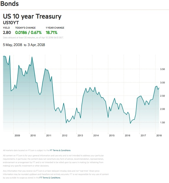us 10 yr treasury